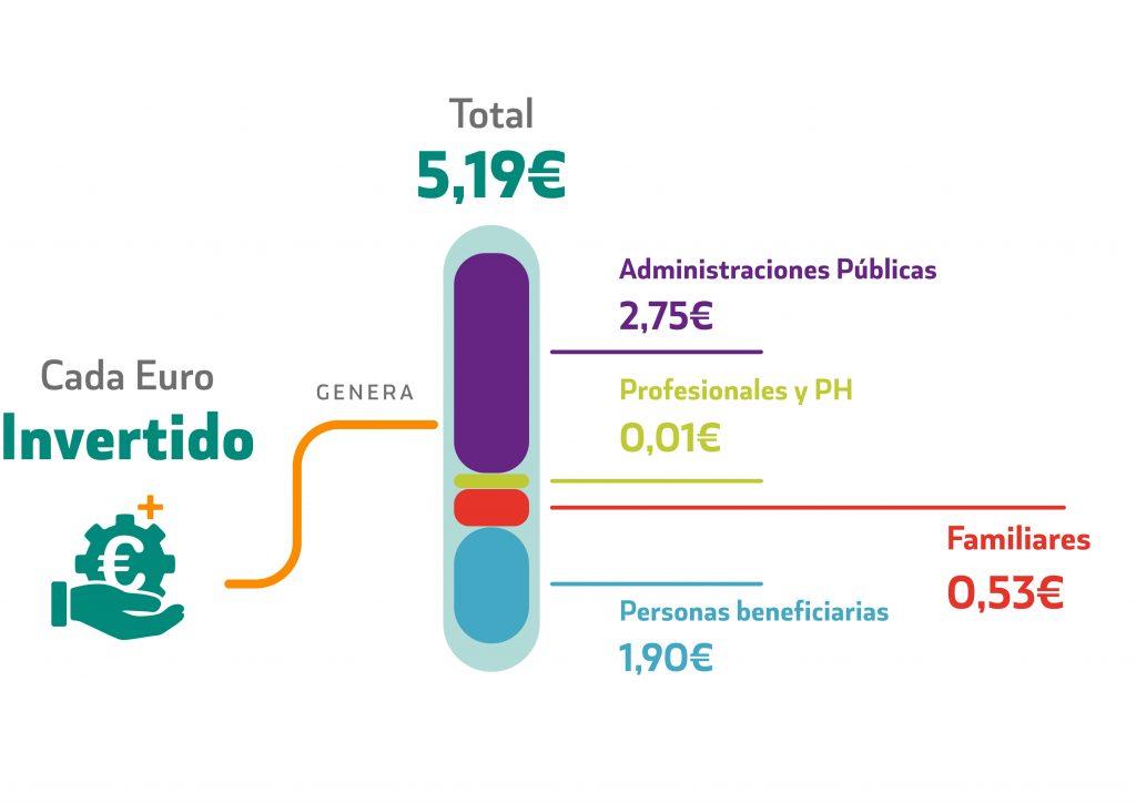 gráfico retorno de inversión del proyecto INSOLA
